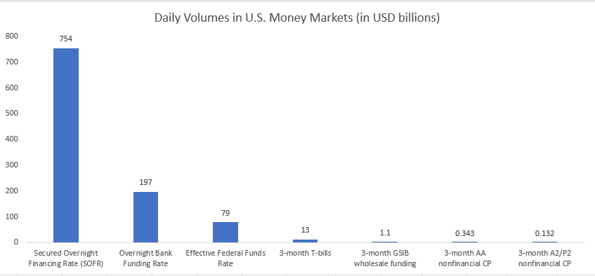 SOFR Daily Volumes