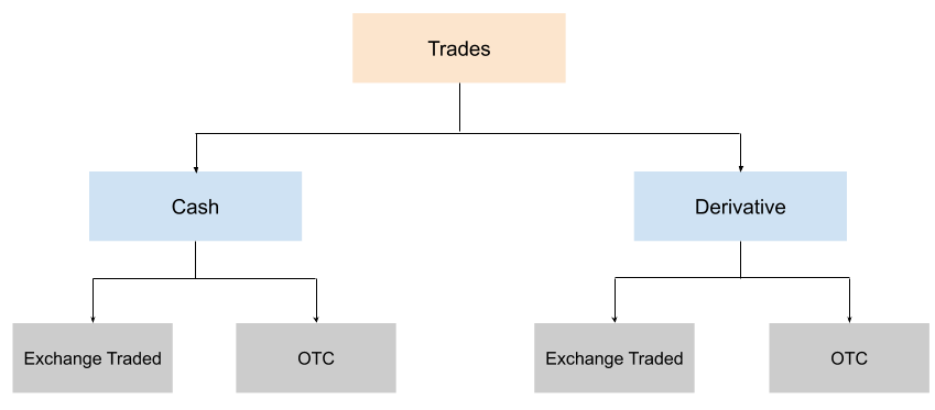 Types of trades